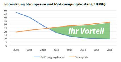 Vorteile Solarenergie photovoltaik vorteile und technologie - alphasol